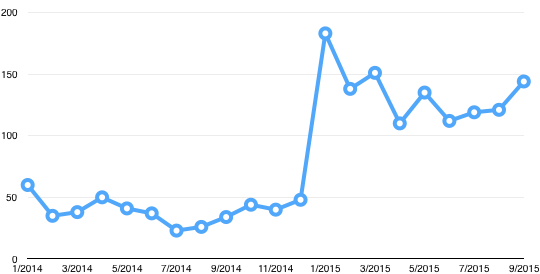 Chart showing the library's growth of the library's chat services since the website redesign